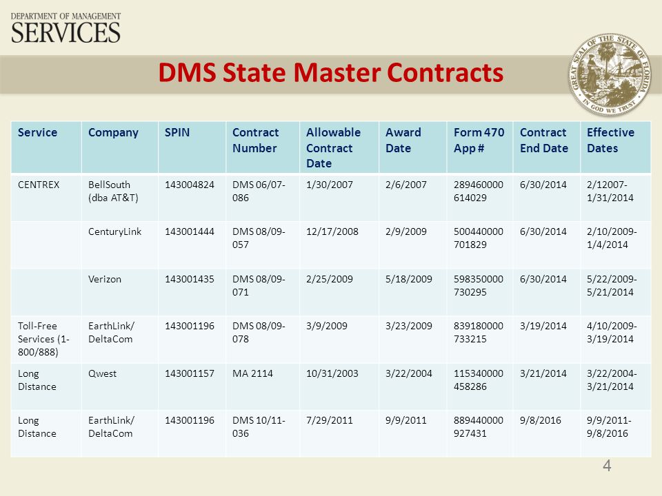 4 DMS State Master Contracts ServiceCompanySPINContract Number Allowable Contract Date Award Date Form 470 App # Contract End Date Effective Dates CENTREXBellSouth (dba AT&T) 143004824DMS 06/07- 086 1/30/20072/6/2007289460000 614029 6/30/20142/12007- 1/31/2014 CenturyLink143001444DMS 08/09- 057 12/17/20082/9/2009500440000 701829 6/30/20142/10/2009- 1/4/2014 Verizon143001435DMS 08/09- 071 2/25/20095/18/2009598350000 730295 6/30/20145/22/2009- 5/21/2014 Toll-Free Services (1- 800/888) EarthLink/ DeltaCom 143001196DMS 08/09- 078 3/9/20093/23/2009839180000 733215 3/19/20144/10/2009- 3/19/2014 Long Distance Qwest143001157MA 211410/31/20033/22/2004115340000 458286 3/21/20143/22/2004- 3/21/2014 Long Distance EarthLink/ DeltaCom 143001196DMS 10/11- 036 7/29/20119/9/2011889440000 927431 9/8/20169/9/2011- 9/8/2016