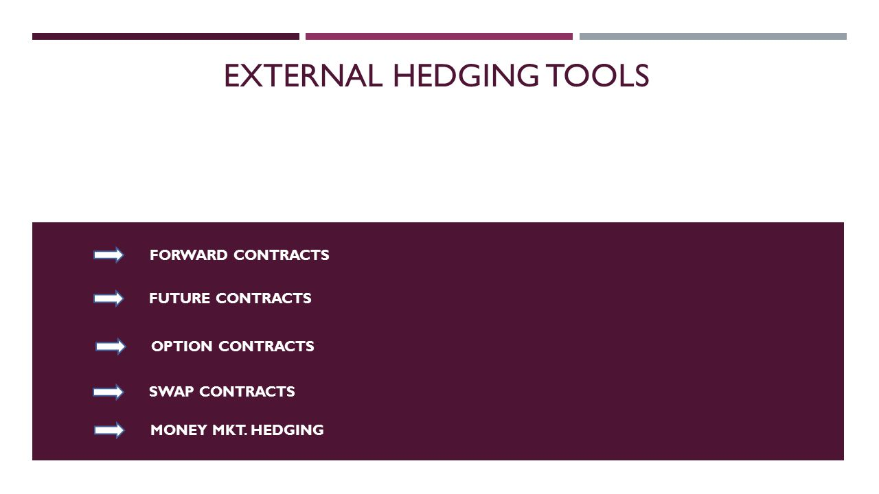 EXTERNAL HEDGING TOOLS FORWARD CONTRACTS FUTURE CONTRACTS OPTION CONTRACTS SWAP CONTRACTS MONEY MKT.