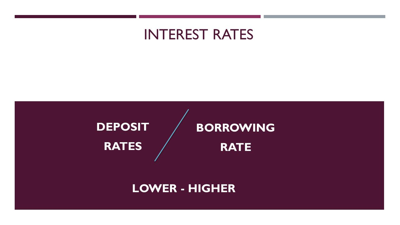 INTEREST RATES BORROWING RATE DEPOSIT RATES LOWER - HIGHER