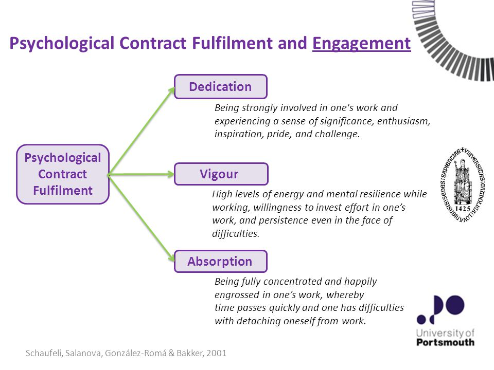 Psychological Contract Fulfilment and Engagement Psychological Contract Fulfilment Absorption Vigour Dedication Being strongly involved in one s work and experiencing a sense of significance, enthusiasm, inspiration, pride, and challenge.