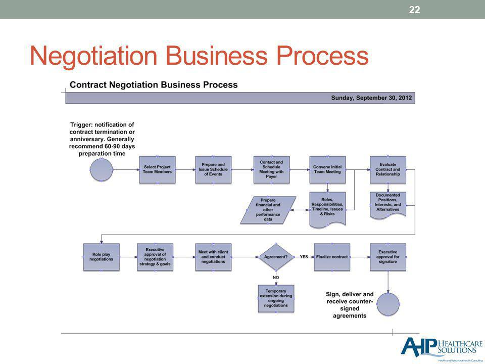 Negotiation Business Process 22