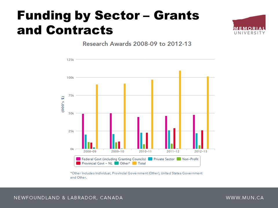 Funding by Sector – Grants and Contracts