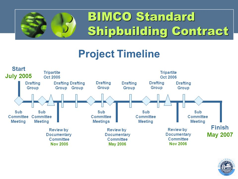BIMCO Standard Shipbuilding Contract Project Timeline Finish May 2007 Start July 2005 Review by Documentary Committee May 2006 Tripartite Oct 2006 Tripartite Oct 2005 Drafting Group Review by Documentary Committee Nov 2005 Drafting Group Drafting Group Drafting Group Drafting Group Sub Committee Meeting Sub Committee Meeting Sub Committee Meetings Sub Committee Meeting Sub Committee Meeting Drafting Group Review by Documentary Committee Nov 2006 Drafting Group