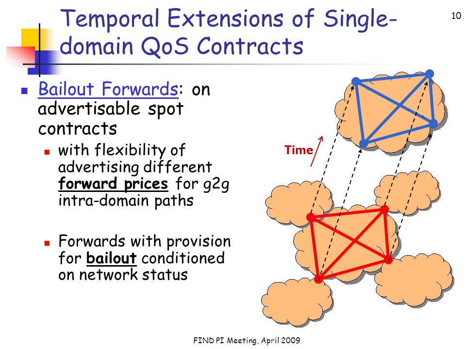 FIND PI Meeting, April 2009 10 Temporal Extensions of Single- domain QoS Contracts Bailout Forwards: on advertisable spot contracts with flexibility of advertising different forward prices for g2g intra-domain paths Forwards with provision for bailout conditioned on network status Time