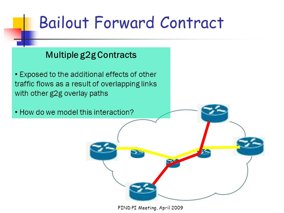 FIND PI Meeting, April 2009 Bailout Forward Contract Multiple g2g Contracts Exposed to the additional effects of other traffic flows as a result of overlapping links with other g2g overlay paths How do we model this interaction