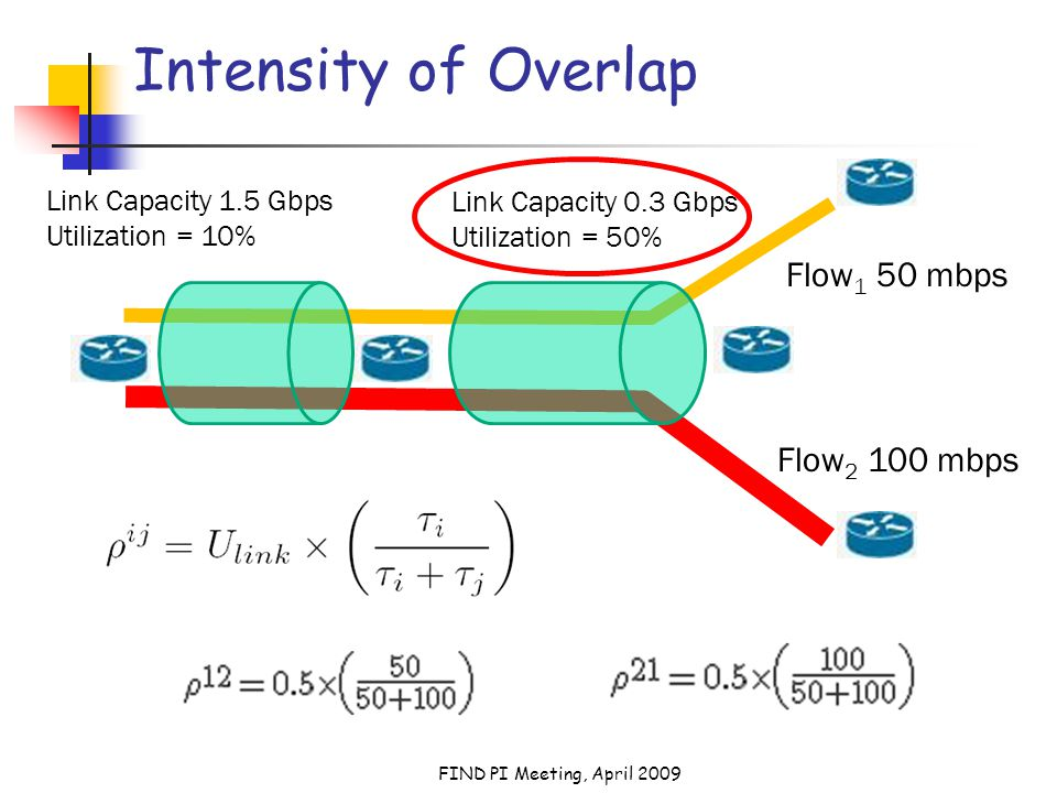 FIND PI Meeting, April 2009 Intensity of Overlap Link Capacity 1.5 Gbps Utilization = 10% Link Capacity 0.3 Gbps Utilization = 50% Flow 1 50 mbps Flow 2 100 mbps