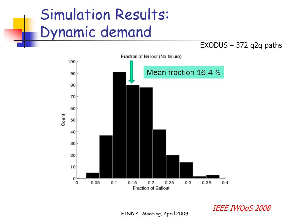 FIND PI Meeting, April 2009 Simulation Results: Dynamic demand Mean fraction 16.4 % EXODUS – 372 g2g paths IEEE IWQoS 2008