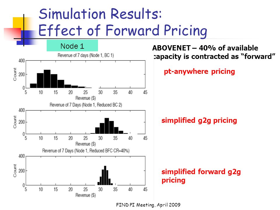 FIND PI Meeting, April 2009 Simulation Results: Effect of Forward Pricing ABOVENET – 40% of available capacity is contracted as forward Node 1 pt-anywhere pricing simplified g2g pricing simplified forward g2g pricing