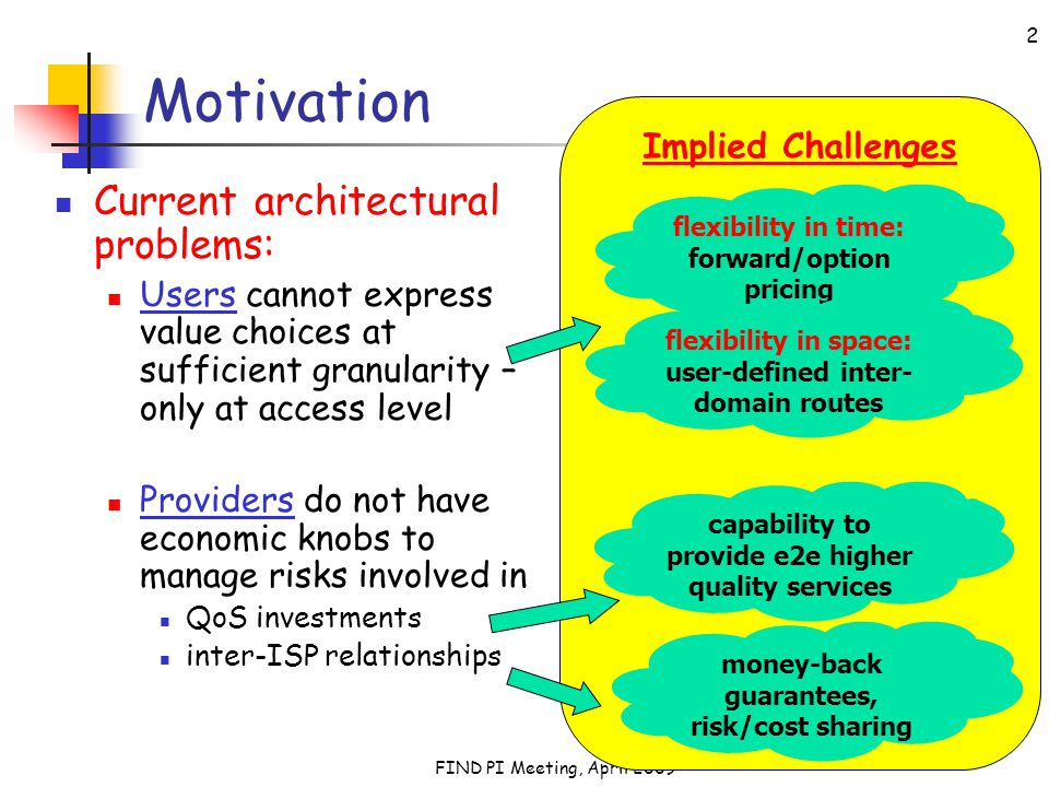 FIND PI Meeting, April 2009 2 Implied Challenges Motivation Current architectural problems: Users cannot express value choices at sufficient granularity – only at access level Providers do not have economic knobs to manage risks involved in QoS investments inter-ISP relationships flexibility in time: forward/option pricing flexibility in space: user-defined inter- domain routes capability to provide e2e higher quality services money-back guarantees, risk/cost sharing