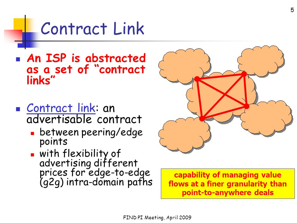 FIND PI Meeting, April 2009 5 Contract Link An ISP is abstracted as a set of contract links Contract link: an advertisable contract between peering/edge points with flexibility of advertising different prices for edge-to-edge (g2g) intra-domain paths capability of managing value flows at a finer granularity than point-to-anywhere deals