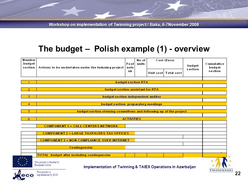 This project is implemented by ECO This project is funded by European Union Implementation of Twinning & TAIEX Operations in Azerbaijan Workshop on implementation of Twinning project / Baku, 6-7November 2008 22 The budget – Polish example (1) - overview