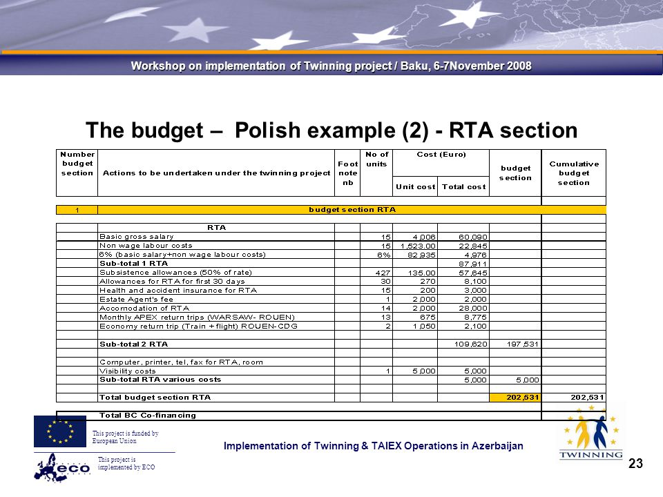 This project is implemented by ECO This project is funded by European Union Implementation of Twinning & TAIEX Operations in Azerbaijan Workshop on implementation of Twinning project / Baku, 6-7November 2008 23 The budget – Polish example (2) - RTA section