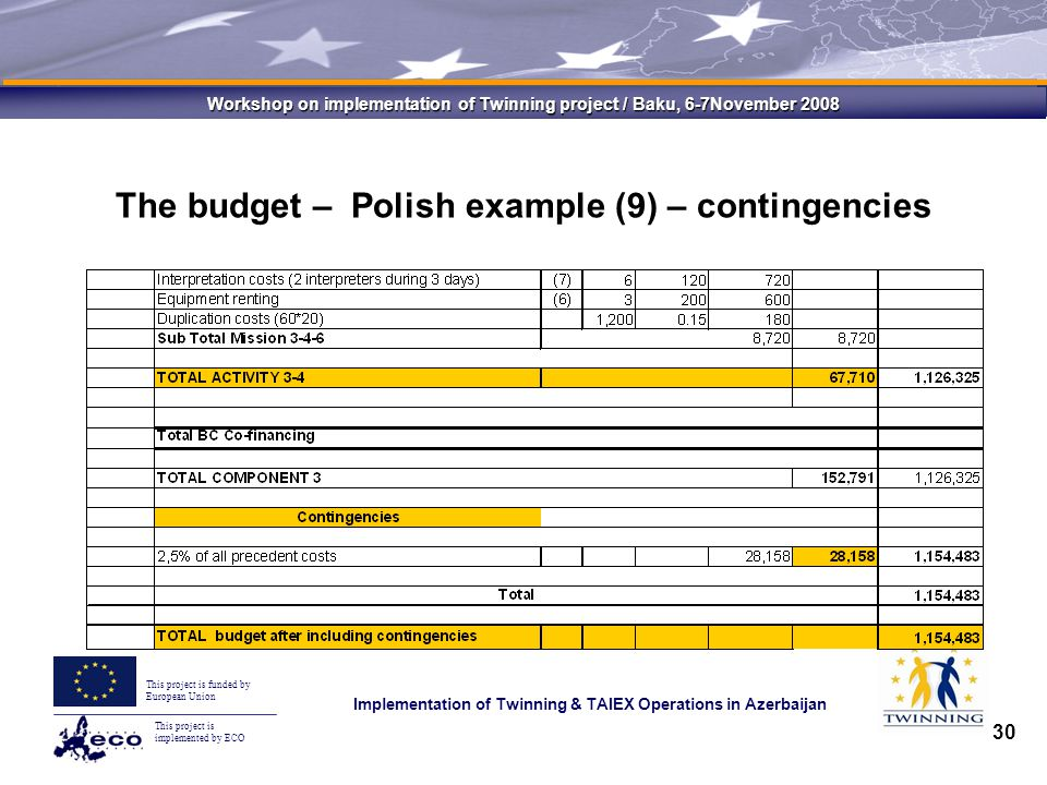 This project is implemented by ECO This project is funded by European Union Implementation of Twinning & TAIEX Operations in Azerbaijan Workshop on implementation of Twinning project / Baku, 6-7November 2008 30 The budget – Polish example (9) – contingencies