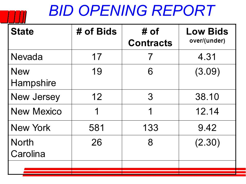 BID OPENING REPORT State# of Bids# of Contracts Low Bids over/(under) Nevada1774.31 New Hampshire 196(3.09) New Jersey12338.10 New Mexico1112.14 New York5811339.42 North Carolina 268(2.30)