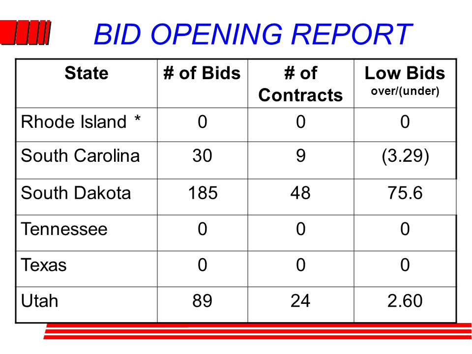 BID OPENING REPORT State# of Bids# of Contracts Low Bids over/(under) Rhode Island *000 South Carolina309(3.29) South Dakota1854875.6 Tennessee000 Texas000 Utah89242.60