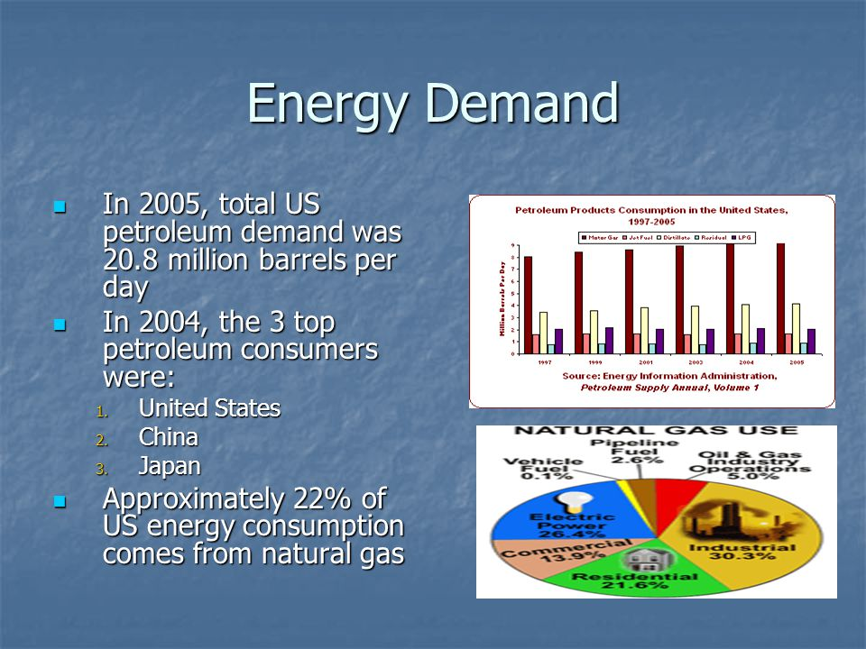 Energy Demand In 2005, total US petroleum demand was 20.8 million barrels per day In 2005, total US petroleum demand was 20.8 million barrels per day In 2004, the 3 top petroleum consumers were: In 2004, the 3 top petroleum consumers were: 1.