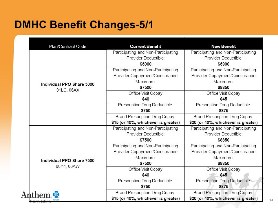 13 DMHC Benefit Changes-5/1 Plan/Contract Code Current BenefitNew Benefit Individual PPO Share 5000 01LC, 06AX Participating and Non-Participating Provider Deductible: $5000 Participating and Non-Participating Provider Deductible: $5900 Participating and Non-Participating Provider Copayment/Coinsurance Maximum: $7500 Participating and Non-Participating Provider Copayment/Coinsurance Maximum: $8850 Office Visit Copay $40 Office Visit Copay $45 Prescription Drug Deductible: $750 Prescription Drug Deductible: $875 Brand Prescription Drug Copay: $15 (or 40%, whichever is greater) Brand Prescription Drug Copay: $20 (or 40%, whichever is greater) Individual PPO Share 7500 00Y4, 06AW Participating and Non-Participating Provider Deductible: $7500 Participating and Non-Participating Provider Deductible: $8850 Participating and Non-Participating Provider Copayment/Coinsurance Maximum: $7500 Participating and Non-Participating Provider Copayment/Coinsurance Maximum: $8850 Office Visit Copay $40 Office Visit Copay $45 Prescription Drug Deductible: $750 Prescription Drug Deductible: $875 Brand Prescription Drug Copay: $15 (or 40%, whichever is greater) Brand Prescription Drug Copay: $20 (or 40%, whichever is greater)