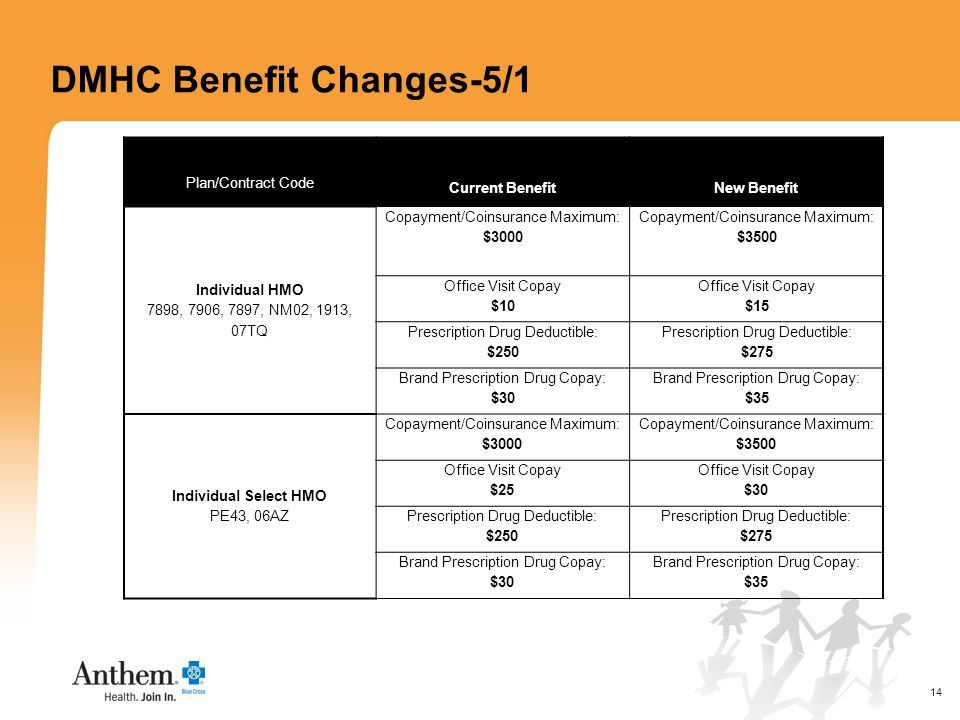 14 DMHC Benefit Changes-5/1 Plan/Contract Code Current BenefitNew Benefit Individual HMO 7898, 7906, 7897, NM02, 1913, 07TQ Copayment/Coinsurance Maximum: $3000 Copayment/Coinsurance Maximum: $3500 Office Visit Copay $10 Office Visit Copay $15 Prescription Drug Deductible: $250 Prescription Drug Deductible: $275 Brand Prescription Drug Copay: $30 Brand Prescription Drug Copay: $35 Individual Select HMO PE43, 06AZ Copayment/Coinsurance Maximum: $3000 Copayment/Coinsurance Maximum: $3500 Office Visit Copay $25 Office Visit Copay $30 Prescription Drug Deductible: $250 Prescription Drug Deductible: $275 Brand Prescription Drug Copay: $30 Brand Prescription Drug Copay: $35
