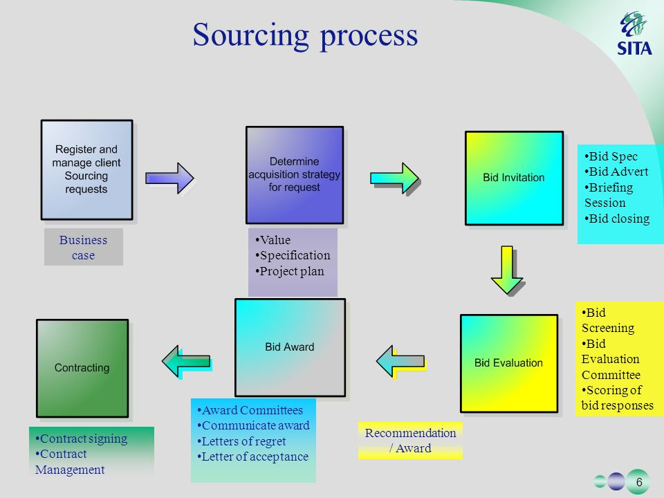 6 6 Sourcing process Business case Value Specification Project plan Bid Spec Bid Advert Briefing Session Bid closing Bid Screening Bid Evaluation Committee Scoring of bid responses Recommendation / Award Award Committees Communicate award Letters of regret Letter of acceptance Contract signing Contract Management