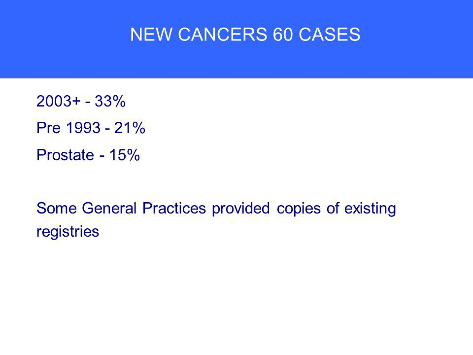 NEW CANCERS 60 CASES 2003+ - 33% Pre 1993 - 21% Prostate - 15% Some General Practices provided copies of existing registries