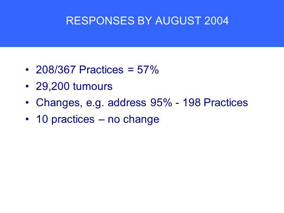 RESPONSES BY AUGUST 2004 208/367 Practices = 57% 29,200 tumours Changes, e.g.