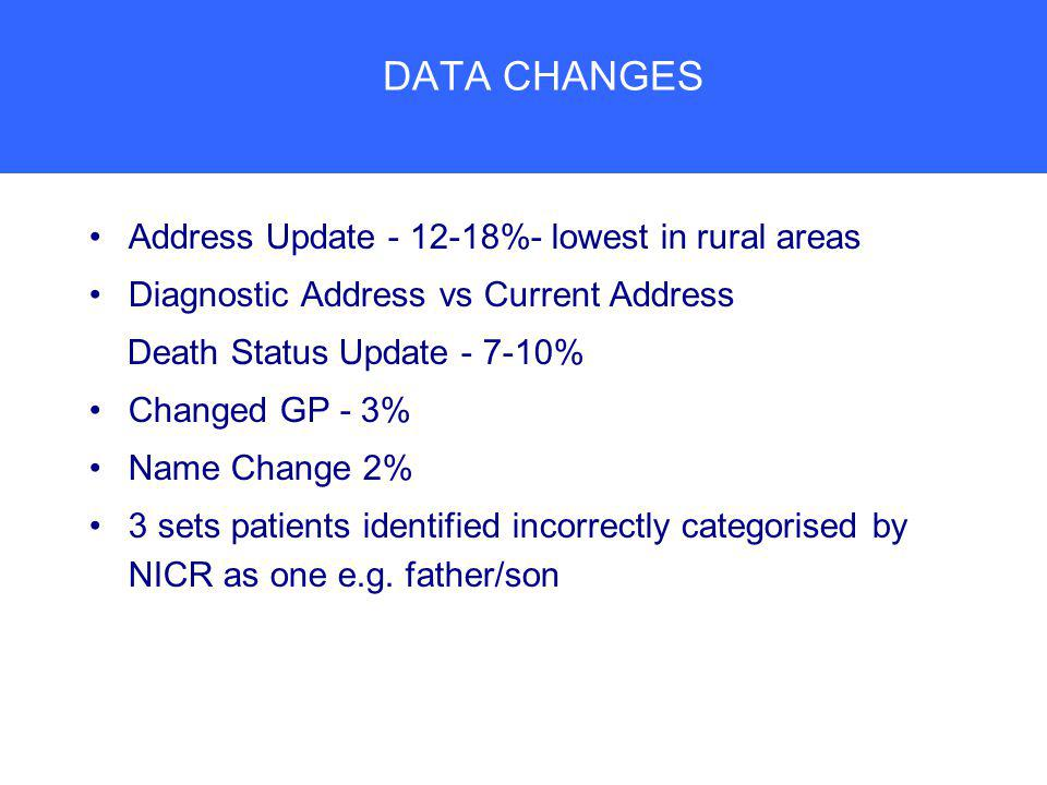 DATA CHANGES Address Update - 12-18%- lowest in rural areas Diagnostic Address vs Current Address Death Status Update - 7-10% Changed GP - 3% Name Change 2% 3 sets patients identified incorrectly categorised by NICR as one e.g.