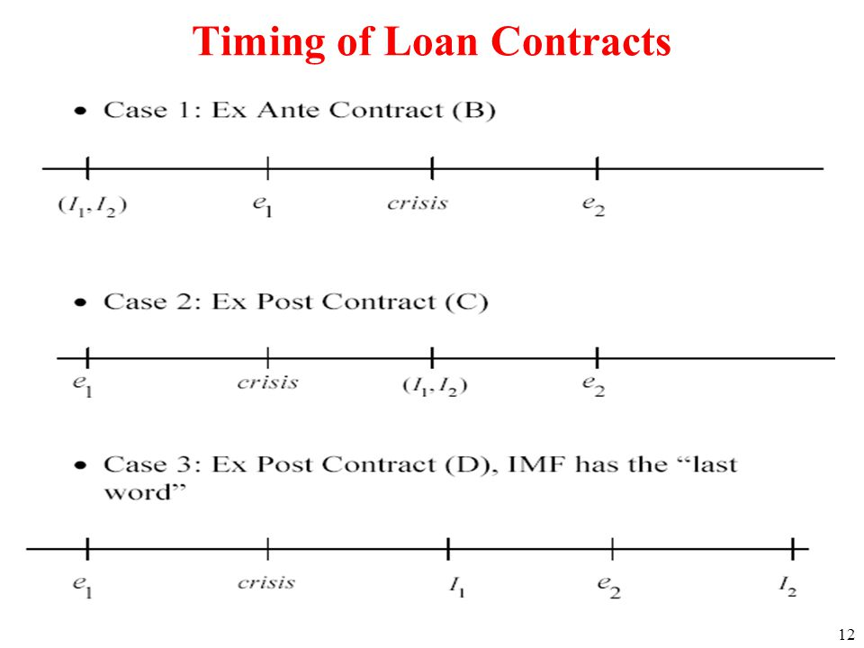 12 Timing of Loan Contracts