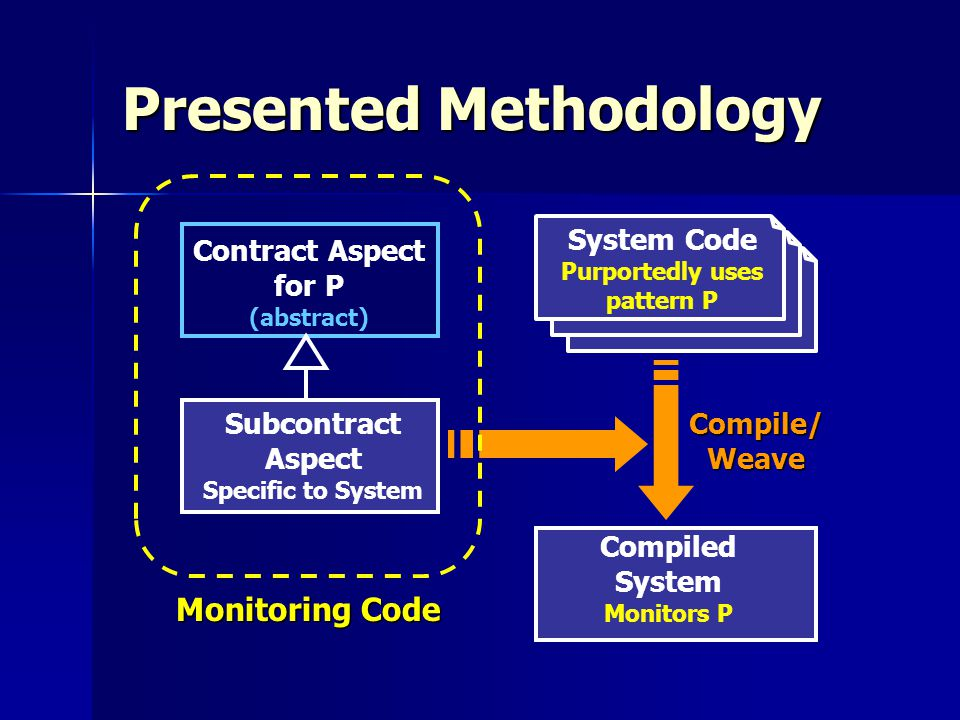 Presented Methodology System Code Purportedly uses pattern P Contract Aspect for P (abstract) Subcontract Aspect Specific to System Compiled System Monitors P Compile/Weave Monitoring Code