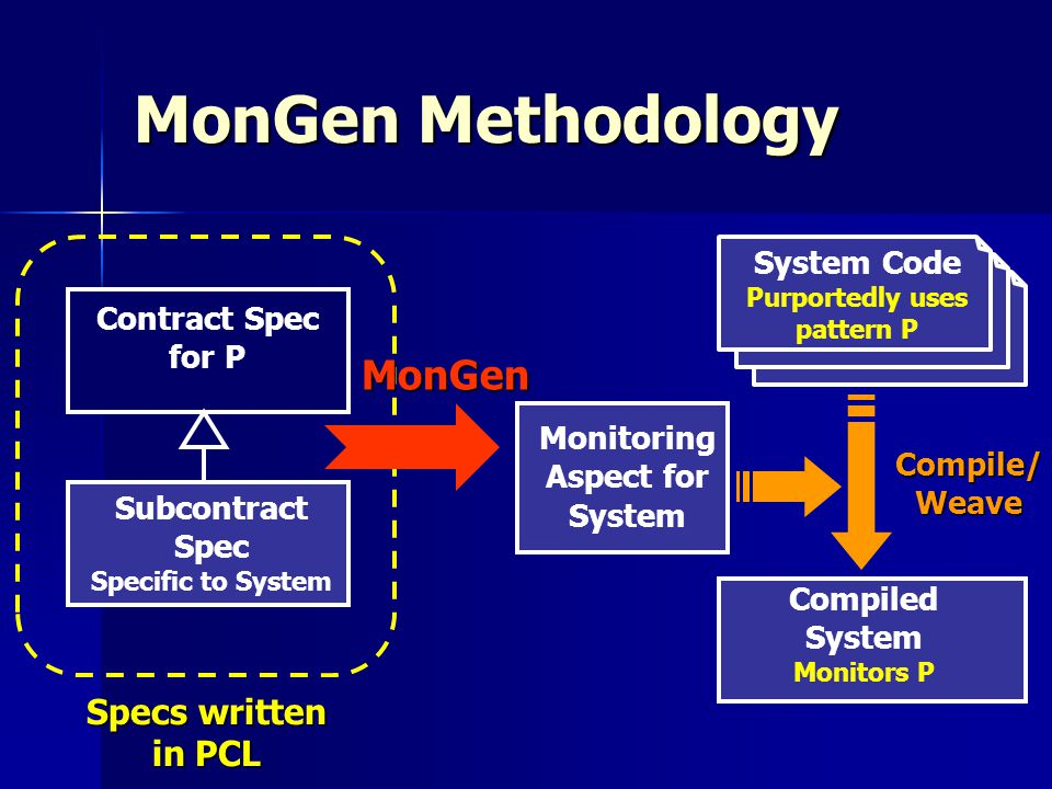 MonGen Methodology Contract Spec for P Subcontract Spec Specific to System Specs written in PCL MonGen System Code Purportedly uses pattern P Monitoring Aspect for System Compiled System Monitors P Compile/Weave
