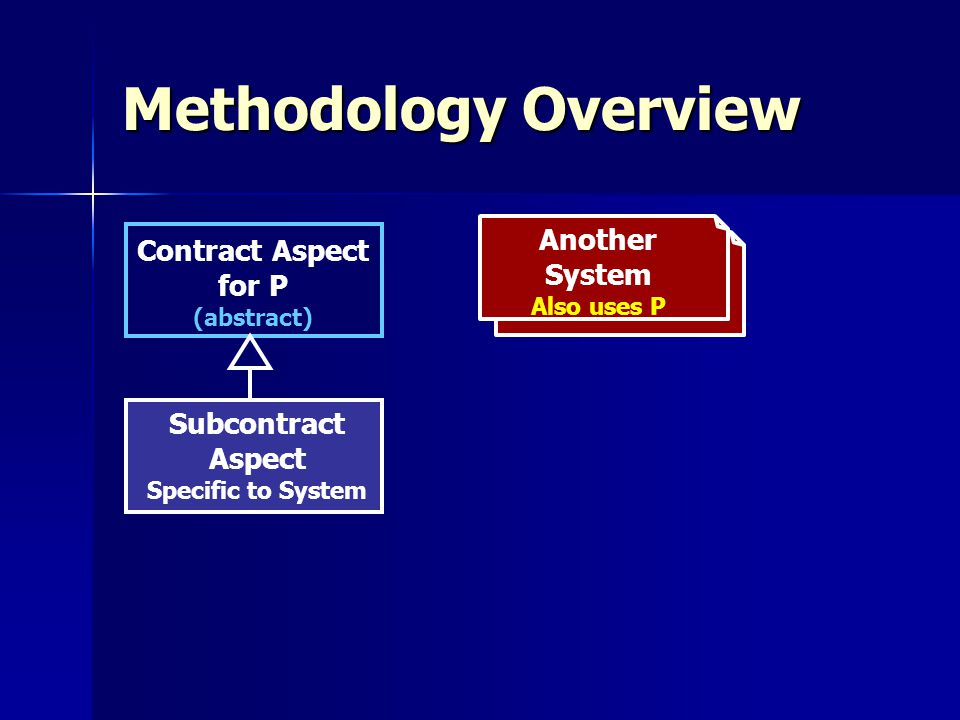 Methodology Overview Another System Also uses P Contract Aspect for P (abstract) Subcontract Aspect Specific to System
