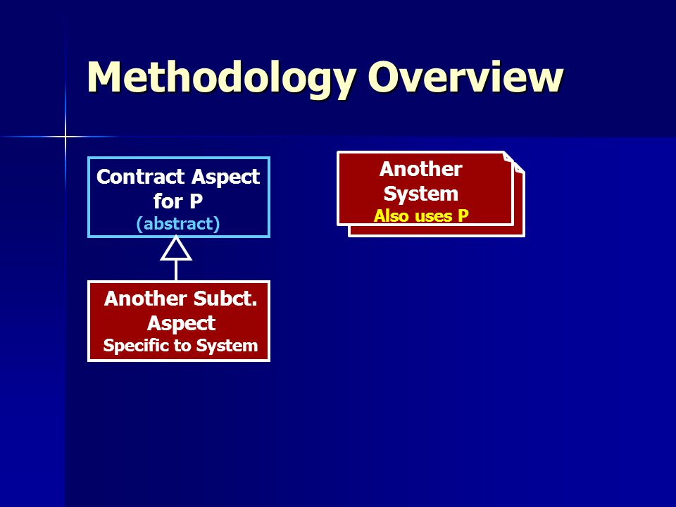 Methodology Overview Another System Also uses P Contract Aspect for P (abstract) Another Subct.