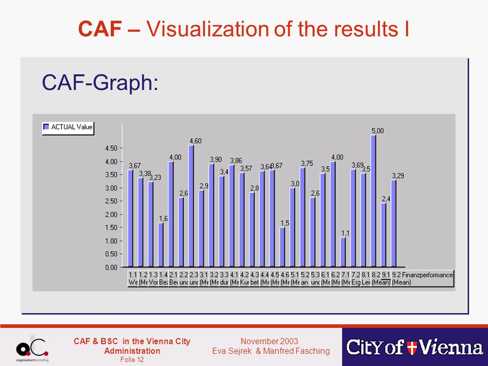 November 2003 Eva Sejrek & Manfred Fasching CAF & BSC in the Vienna City Administration Folie 12 CAF – Visualization of the results I CAF-Graph: