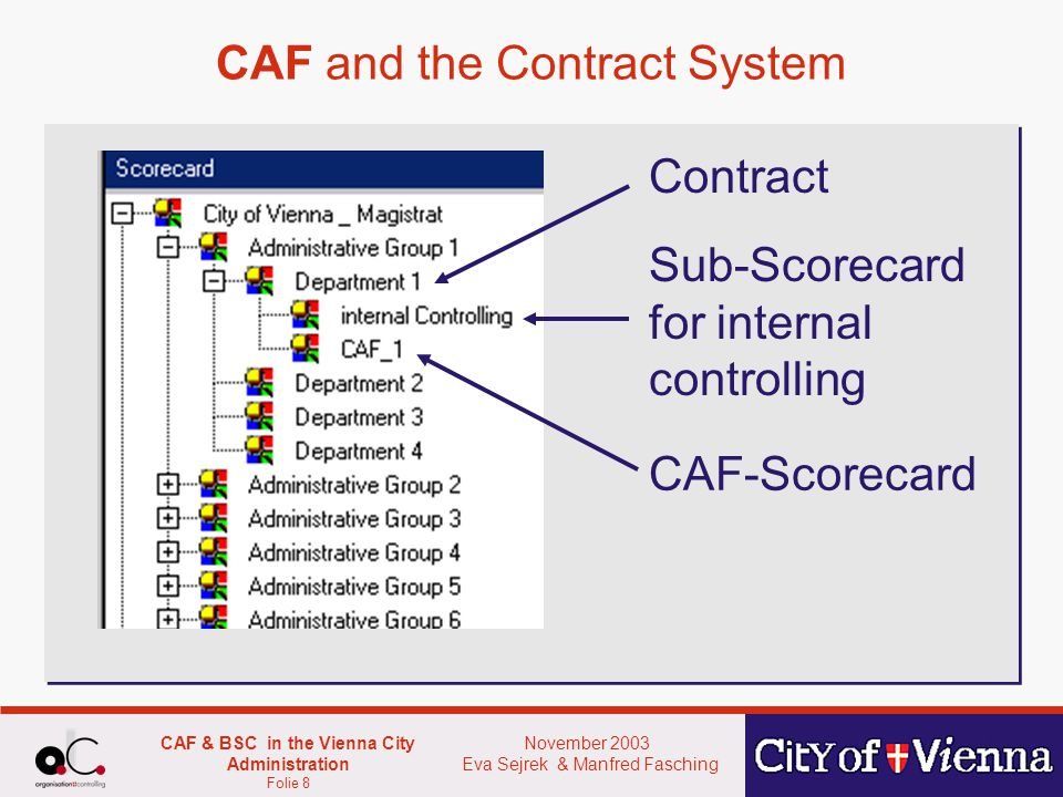 November 2003 Eva Sejrek & Manfred Fasching CAF & BSC in the Vienna City Administration Folie 8 CAF and the Contract System Contract Sub-Scorecard for internal controlling CAF-Scorecard