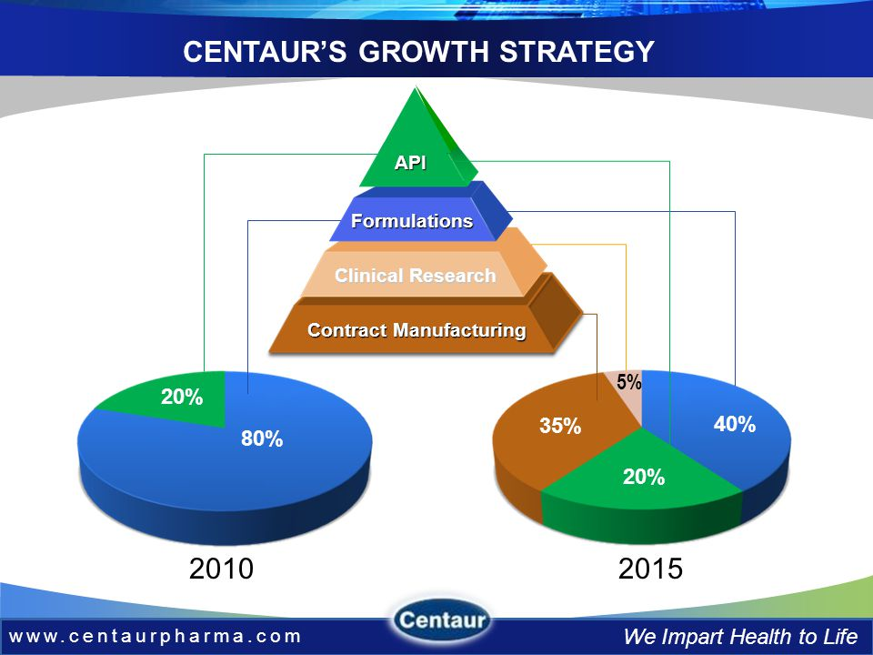 www.centaurpharma.com We Impart Health to Life 20% 80% CENTAURS GROWTH STRATEGY 20102015 API Formulations Clinical Research Contract Manufacturing 35% 5% 20% 40%