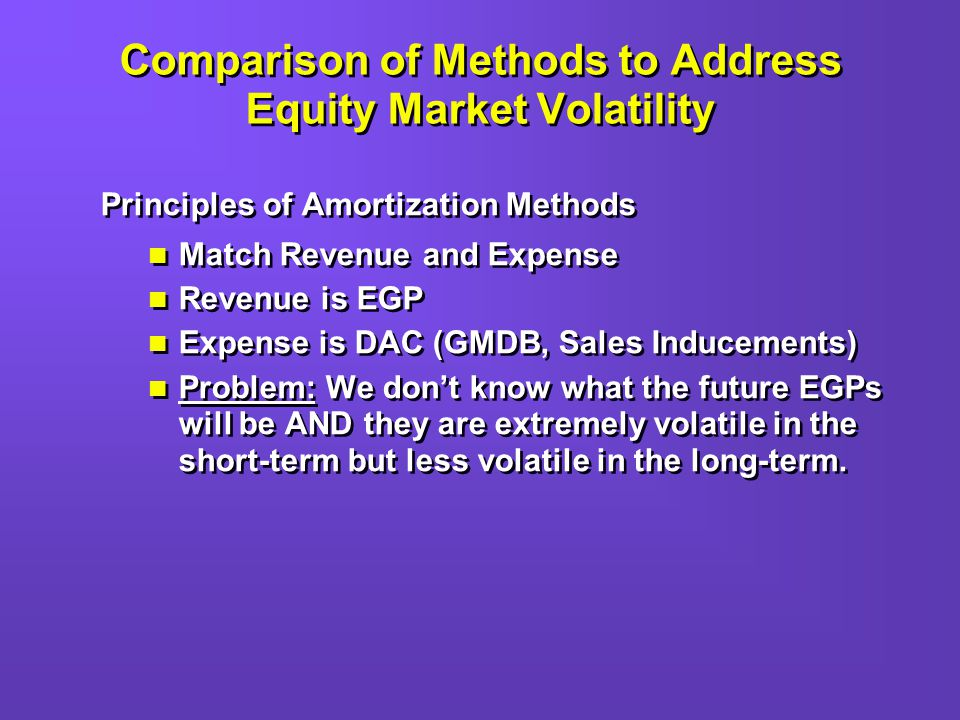 Principles of Amortization Methods Match Revenue and Expense Revenue is EGP Expense is DAC (GMDB, Sales Inducements) Problem: We dont know what the future EGPs will be AND they are extremely volatile in the short-term but less volatile in the long-term.