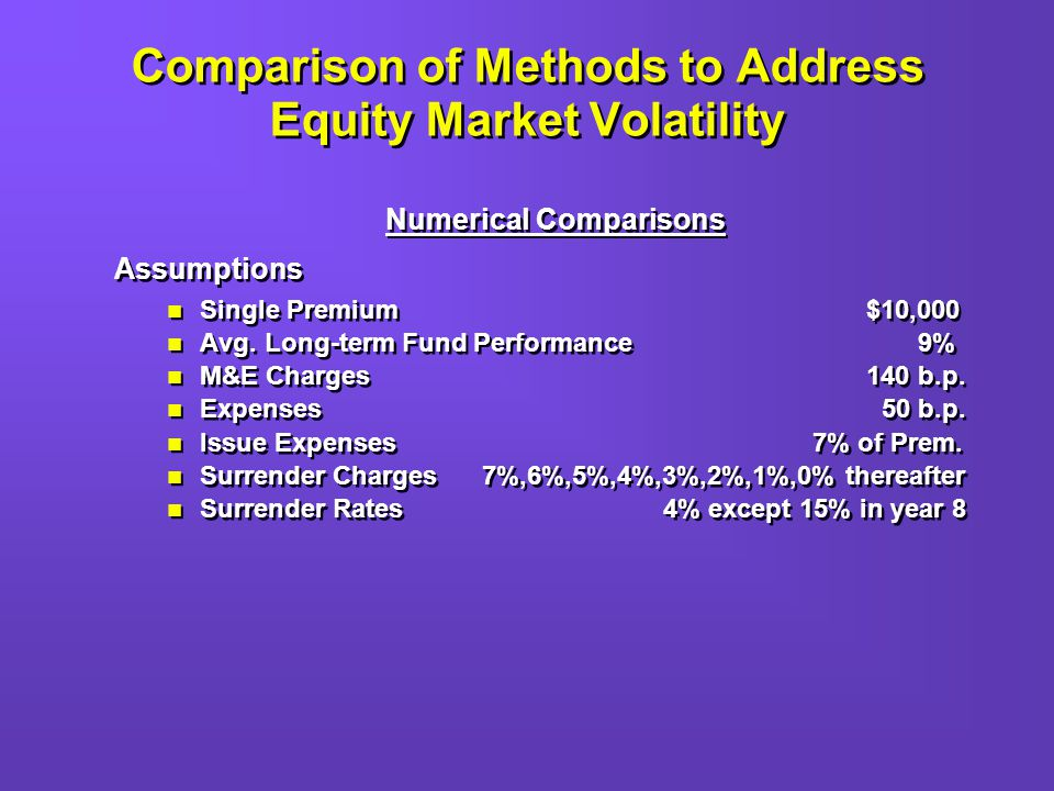 Comparison of Methods to Address Equity Market Volatility Numerical Comparisons Assumptions Single Premium $10,000 Avg.