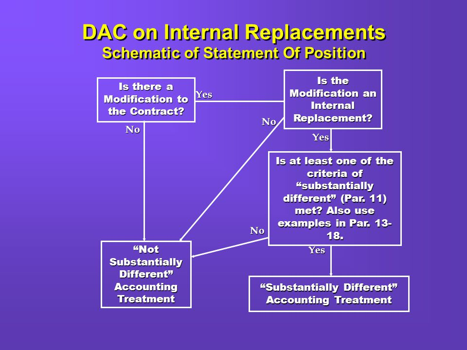 DAC on Internal Replacements Schematic of Statement Of Position Is the Modification an Internal Replacement.