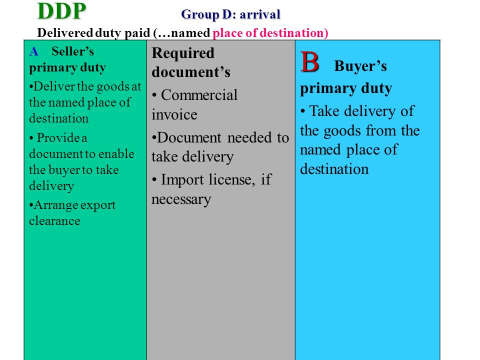 DDP Group D: arrival DDP Group D: arrival Delivered duty paid (…named place of destination) A Sellers primary duty Deliver the goods at the named place of destination Provide a document to enable the buyer to take delivery Arrange export clearance Required documents Commercial invoice Document needed to take delivery Import license, if necessary B B Buyers primary duty Take delivery of the goods from the named place of destination