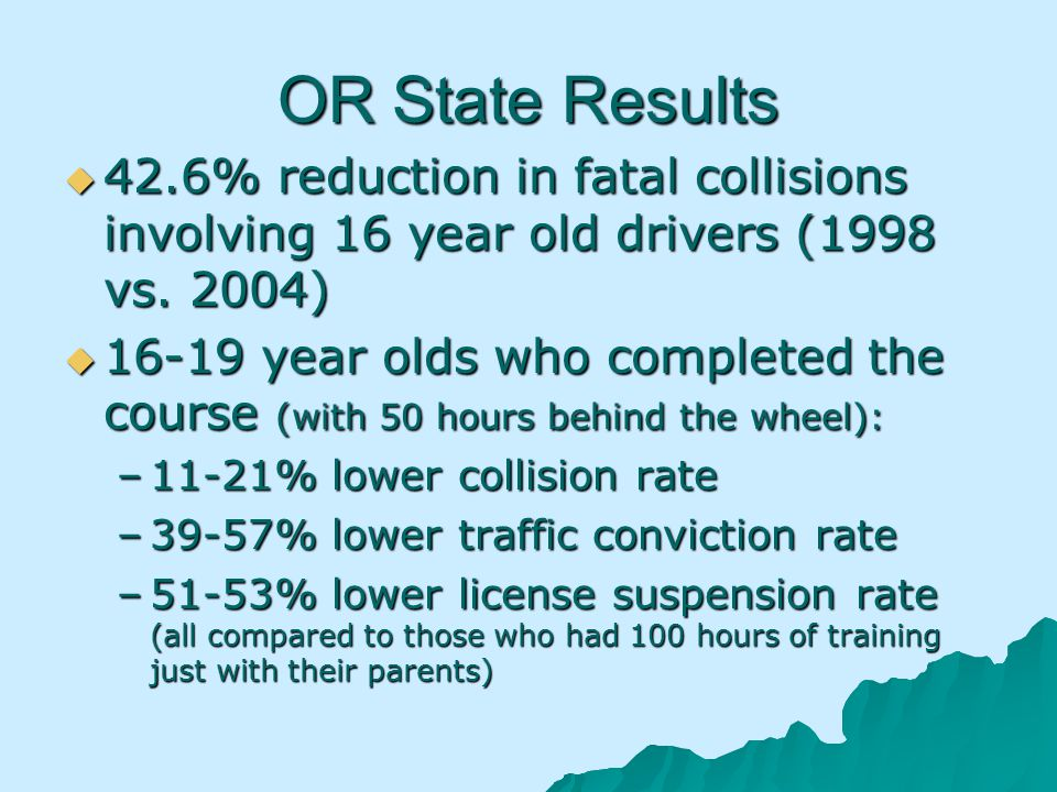 OR State Results 42.6% reduction in fatal collisions involving 16 year old drivers (1998 vs.