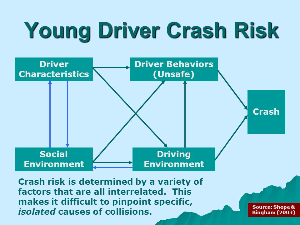 Young Driver Crash Risk Driver Characteristics Social Environment Driver Behaviors (Unsafe) Driving Environment Crash Crash risk is determined by a variety of factors that are all interrelated.