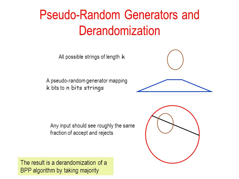 Pseudo-Random Generators and Derandomization All possible strings of length k A pseudo-random generator mapping k bits to n bits strings Any input should see roughly the same fraction of accept and rejects The result is a derandomization of a BPP algorithm by taking majority