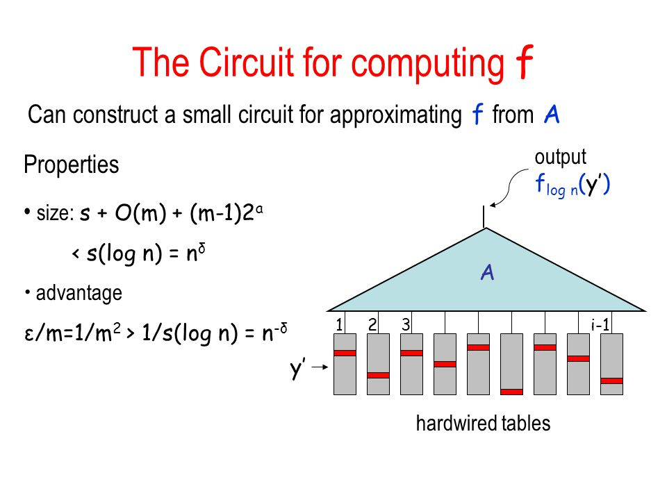 The Circuit for computing f Can construct a small circuit for approximating f from A A output f log n (y) y Properties size: s + O(m) + (m-1)2 a < s(log n) = n δ advantage ε/m=1/m 2 > 1/s(log n) = n -δ hardwired tables 123i-1