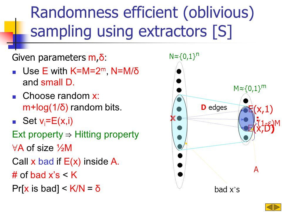 Randomness efficient (oblivious) sampling using extractors [S] Given parameters m, δ: Use E with K=M=2 m, N=M/δ and small D.