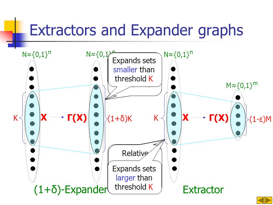 Requires degree log N Allows constant degree Extractors and Expander graphs X N{0,1} n M{0,1} m Γ(X) (1-ε)M Extractor N{0,1} n X Γ(X) (1+δ)-Expander (1+δ)K N{0,1} n Balanced graph Unbalanced graph Absolute expansion: K -> (1+δ)K Relative expansion: K -> (1-ε)M K/N -> (1-ε) Expands sets smaller than threshold K Expands sets larger than threshold K K K