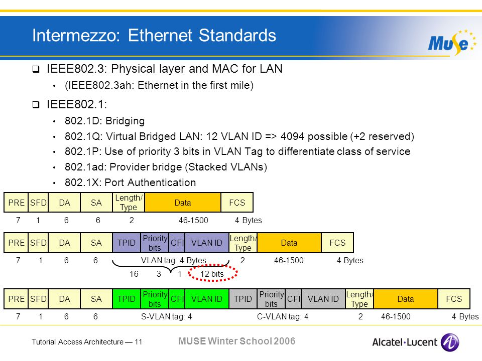 Tutorial Access Architecture 11 MUSE Winter School 2006 Intermezzo: Ethernet Standards IEEE802.3: Physical layer and MAC for LAN (IEEE802.3ah: Ethernet in the first mile) IEEE802.1: 802.1D: Bridging 802.1Q: Virtual Bridged LAN: 12 VLAN ID => 4094 possible (+2 reserved) 802.1P: Use of priority 3 bits in VLAN Tag to differentiate class of service 802.1ad: Provider bridge (Stacked VLANs) 802.1X: Port Authentication PRESFDDASA Length/ Type DataFCS 7 16 6 2 46-1500 4 Bytes PRESFDDASA 7 16 6 S-VLAN tag: 4 C-VLAN tag: 4 2 46-1500 4 Bytes TPID Priority bits VLAN IDCFITPID Priority bits VLAN IDCFI Length/ Type DataFCSPRESFDDASA Length/ Type DataFCS 7 16 6 VLAN tag: 4 Bytes 2 46-1500 4 Bytes TPID Priority bits VLAN IDCFI 16 31 12 bits