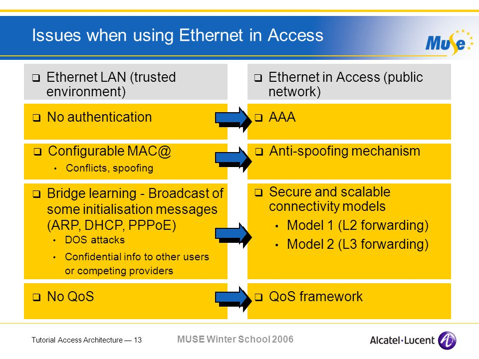Tutorial Access Architecture 13 MUSE Winter School 2006 Issues when using Ethernet in Access Ethernet LAN (trusted environment) Ethernet in Access (public network) Bridge learning - Broadcast of some initialisation messages (ARP, DHCP, PPPoE) DOS attacks Confidential info to other users or competing providers Secure and scalable connectivity models Model 1 (L2 forwarding) Model 2 (L3 forwarding) No authentication AAA Configurable MAC@ Conflicts, spoofing Anti-spoofing mechanism No QoS QoS framework