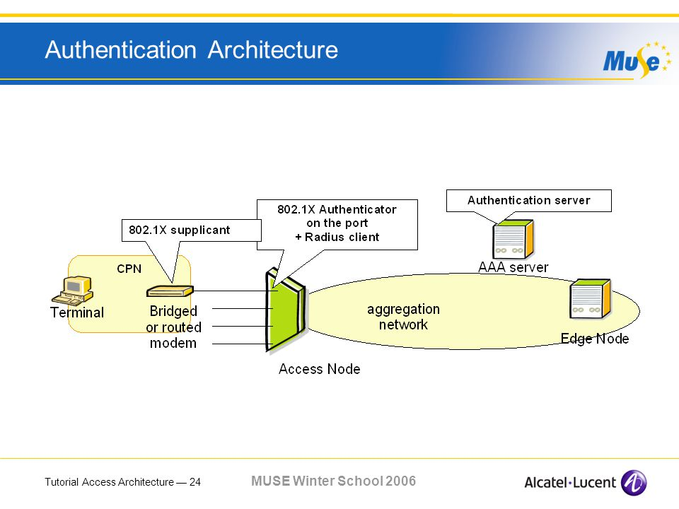 Tutorial Access Architecture 24 MUSE Winter School 2006 Authentication Architecture