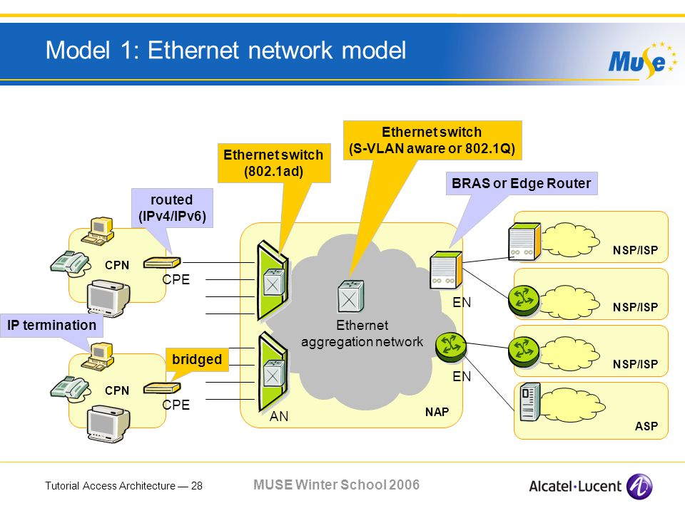 Tutorial Access Architecture 28 MUSE Winter School 2006 Model 1: Ethernet network model CPN NSP/ISP ASP NAP EN Ethernet aggregation network AN CPE EN CPE Ethernet switch (802.1ad) bridged Ethernet switch (S-VLAN aware or 802.1Q) BRAS or Edge Router routed (IPv4/IPv6) IP termination