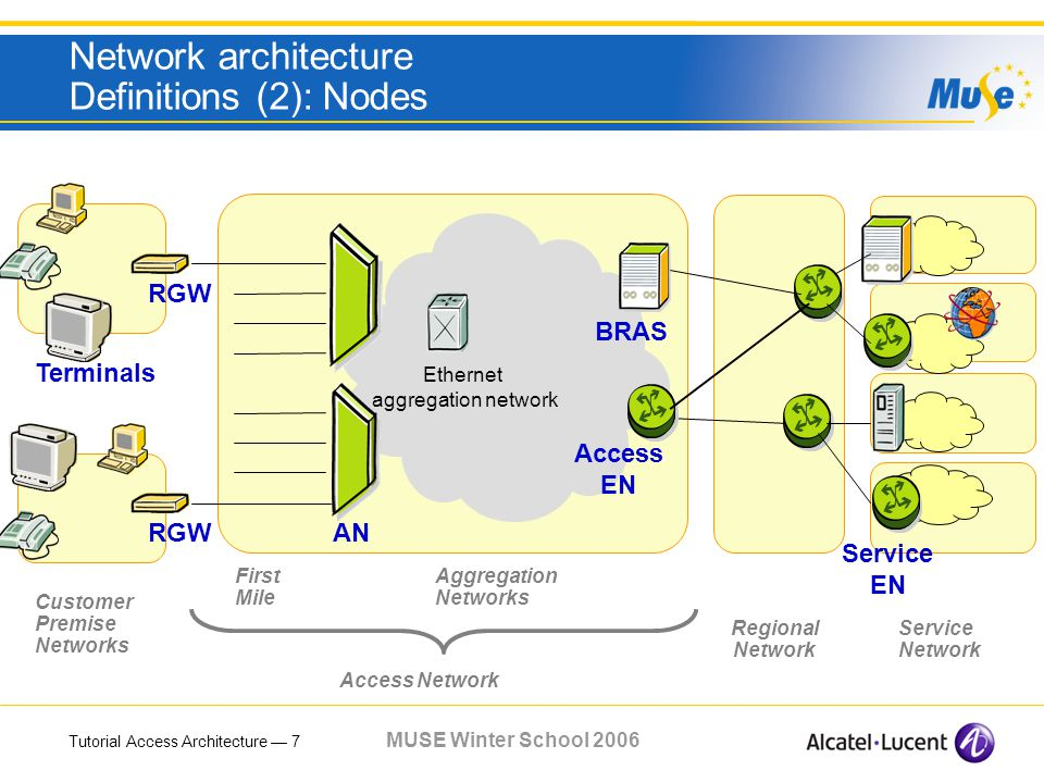 Tutorial Access Architecture 7 MUSE Winter School 2006 Network architecture Definitions (2): Nodes RGW Access EN Ethernet aggregation network AN BRAS RGW Service EN Terminals Regional Network Service Network First Mile Customer Premise Networks Aggregation Networks Access Network