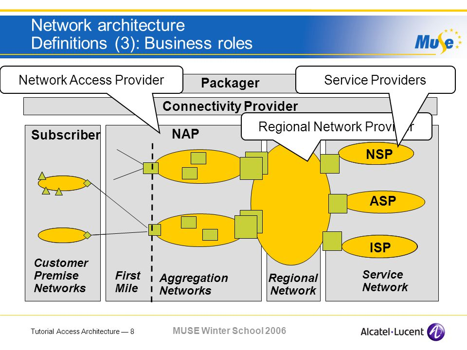 Tutorial Access Architecture 8 MUSE Winter School 2006 Network architecture Definitions (3): Business roles Regional Network Service Network Acce ss Node Acce ss Edge Nod e First Mile Customer Premise Networks Aggregation Networks NAPRNP Connectivity Provider Packager ASP NSP ISP Subscriber Network Access Provider Regional Network Provider Service Providers